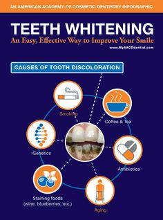 AACD Whitening Infographic